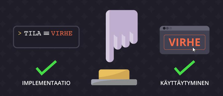 Painikke, jonka painamisesta seuraa sisäisen tilan muutos (implementaatio) tai selaimen virheilmoitus (käyttäytyminen).